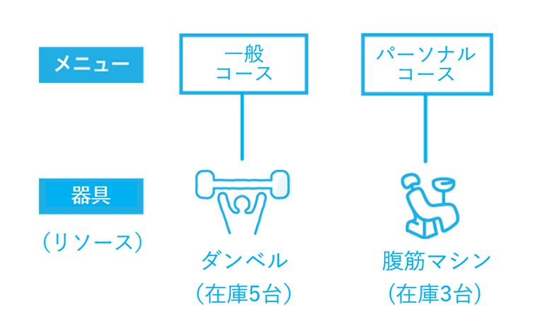 Airリザーブ メニューとリソースの関連イメージ