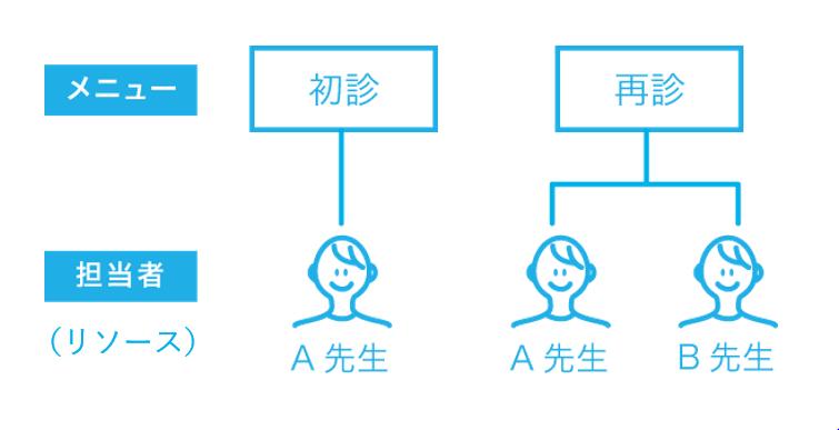Airリザーブ リソース設定のイメージ